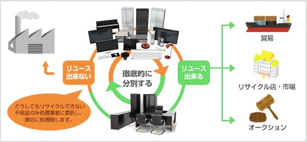 リサイクル事業イメージ